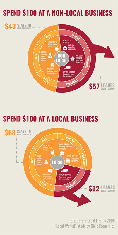 Buy local stats